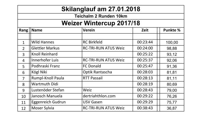 Allgemein -rtr-weiz-sll-18-WWC 17/18 Skilanglauf