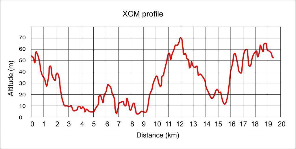 Rennrad und MTB -rtr-weiz-XCM2016_profile-1024x515-1024x515-7th XCM Kamenjak Rocky Trails UCI C3 2019