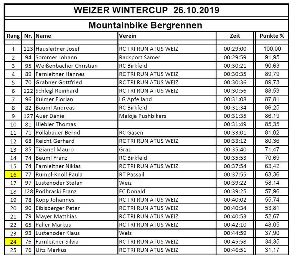 Rennrad und MTB -rtr-weiz-MTBBergrennen-1024x894-MTB Bergrennen Weizer Wintercup 19/20