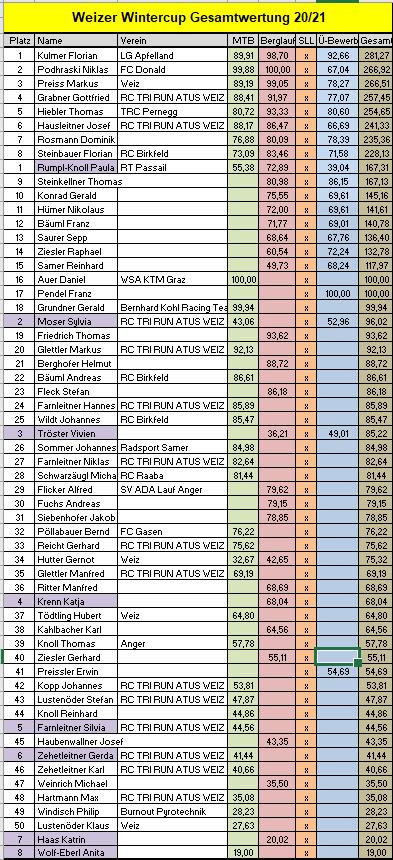 Allgemein Laufen Rennrad und MTB -rtr-weiz-endergebnis_n-Zetzlauf und WWC Finale 2021